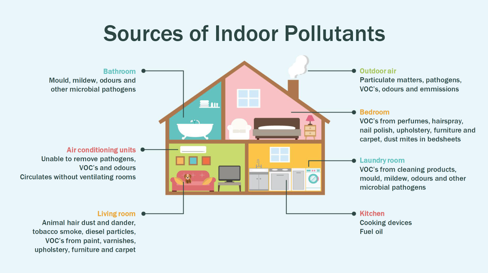 Image result for Indoor Pollutants and Green Design