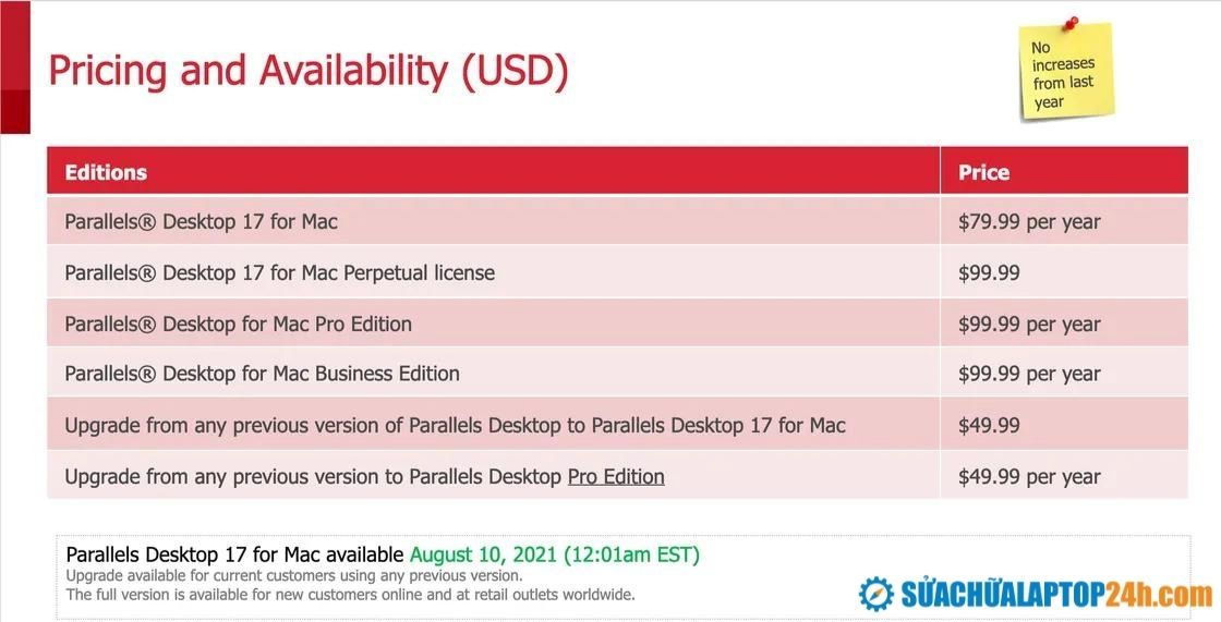 Giá thành Parallels Desktop 17