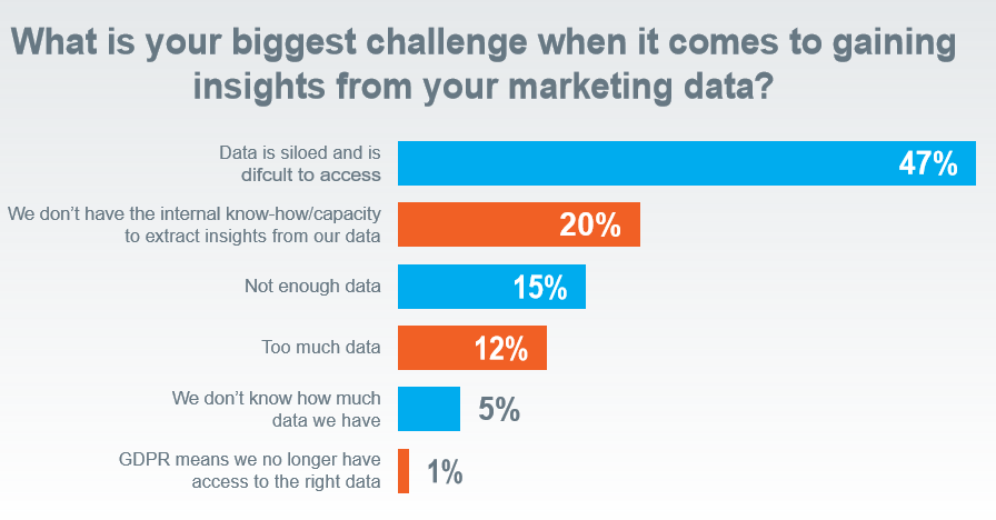 marketing data insights