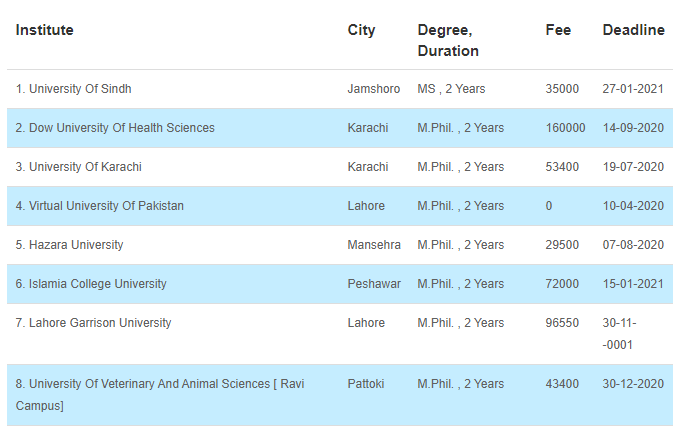 True Scope of Genetic Engineering in Pakistan [Career, Jobs, Salary] 4 - Daily Medicos