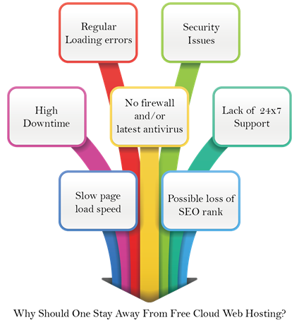 Why Should One Stay Away From Free Cloud Web Hosting?