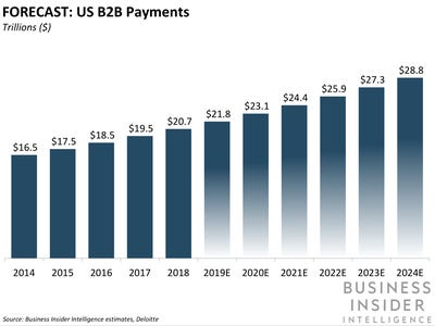 US B2B Payments Forecast