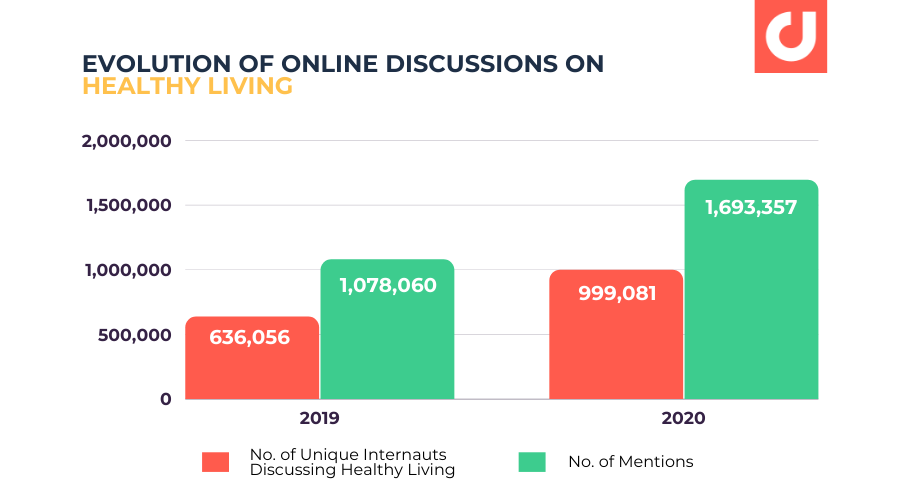 Evolution of Online Discussions On Healthy Living Increasing