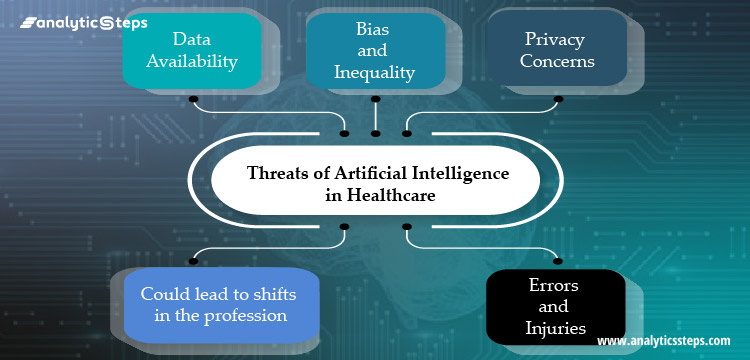 The image shows some of the major threats posed by Artificial Intelligence in Healthcare