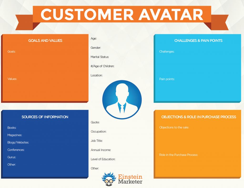 Sheet for making customer avatar