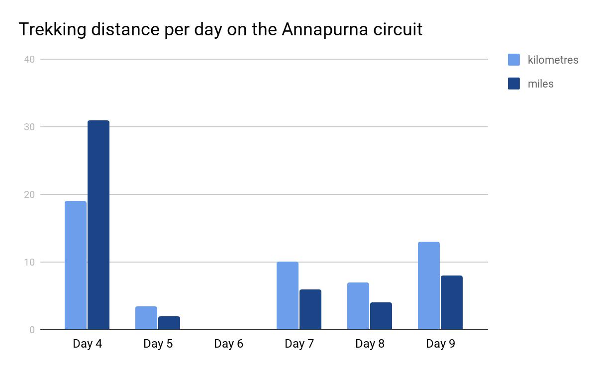 Annapurna Circuit Route trekking distance