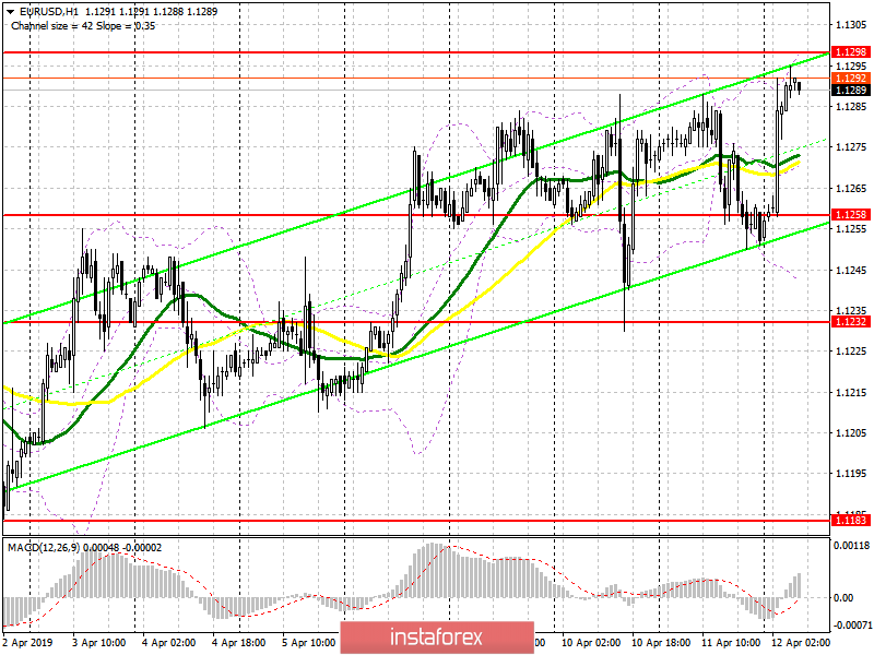 EUR/USD: plan for the European session on April 12. Difficulties with the movement's direction remain