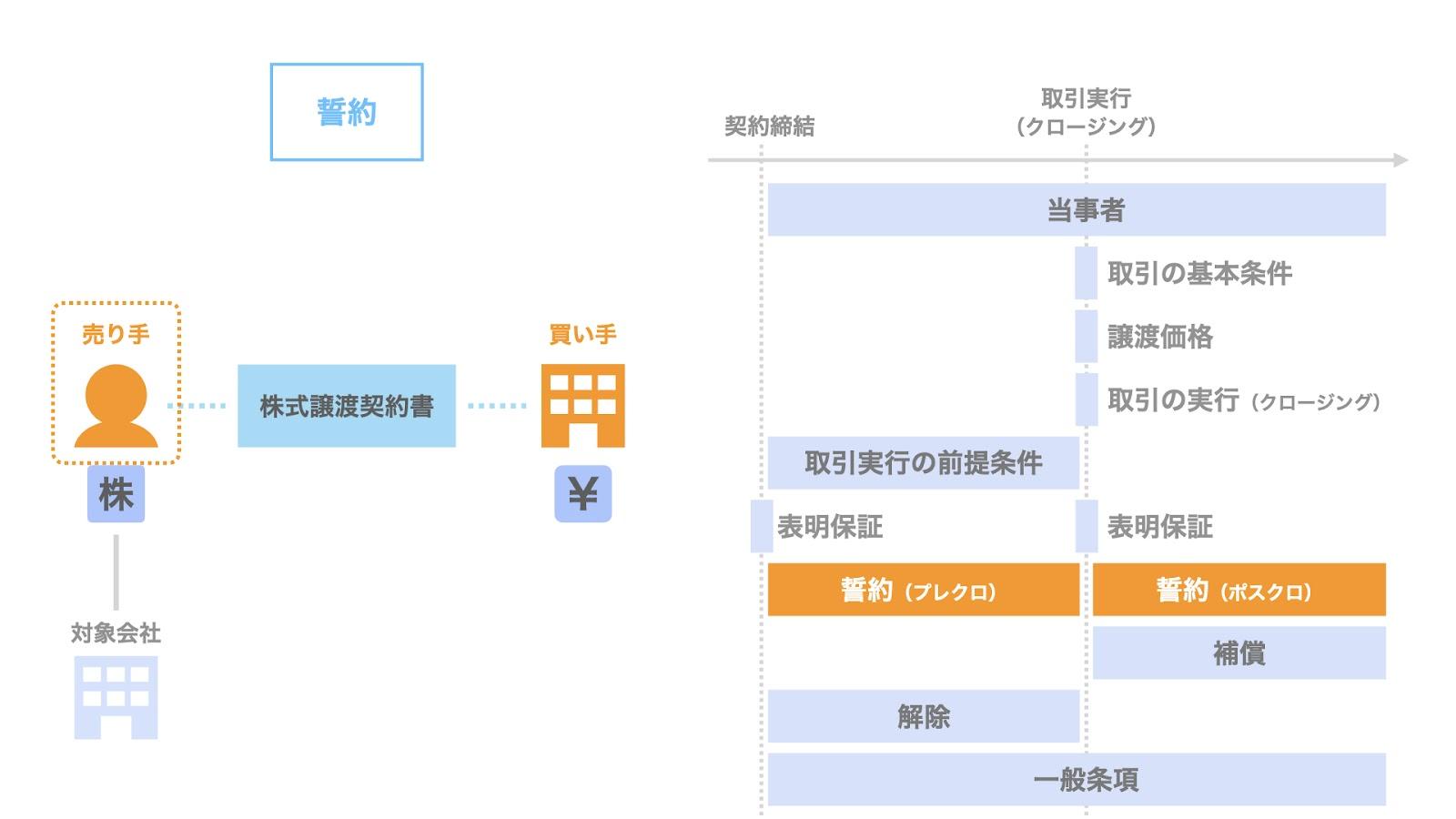 株式譲渡契約における誓約