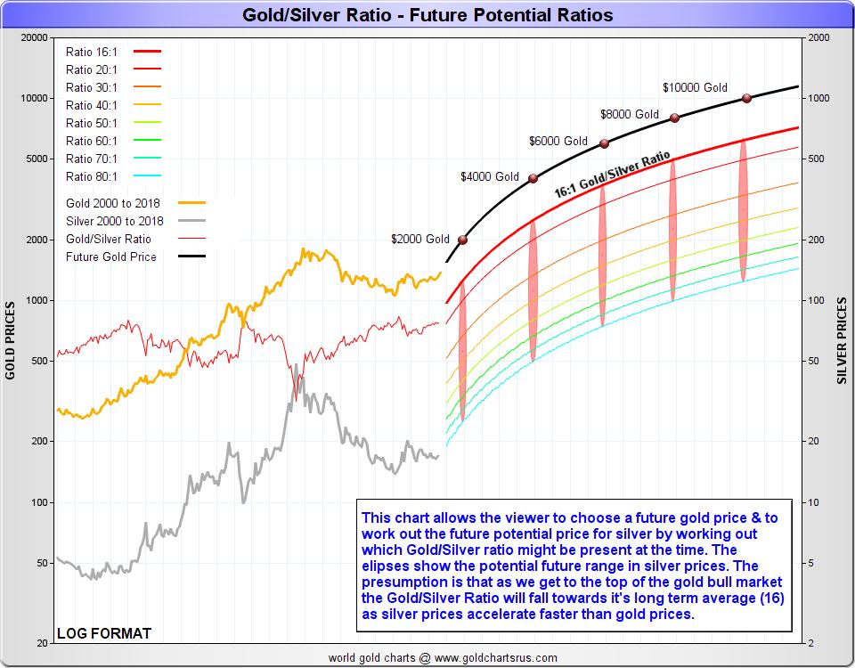 gold/silver ratio future potential ratios