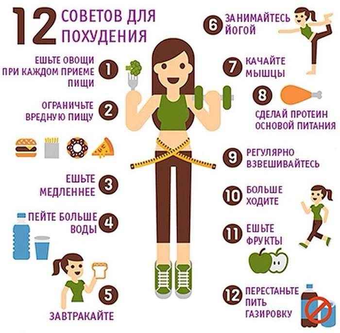 похудеть в области живота - Самое интересное в блогах