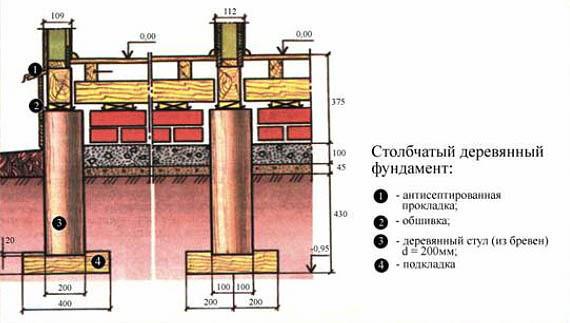 Столбчатый деревянный фундамент