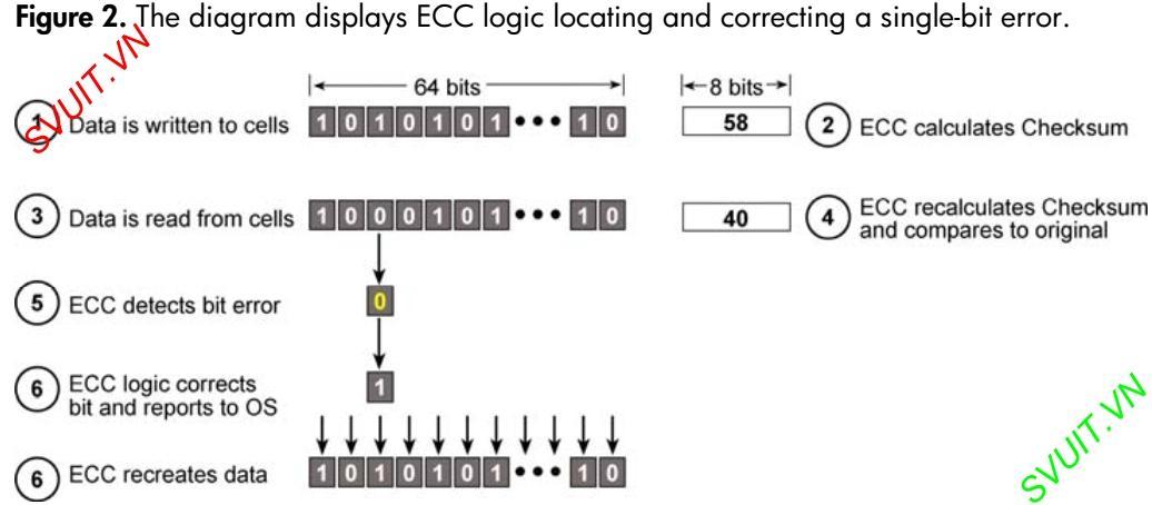 RAM ECC hoạt động như thế nào