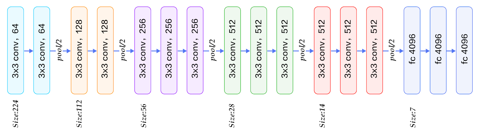 Architecture of VGG-16 with 16 layers.