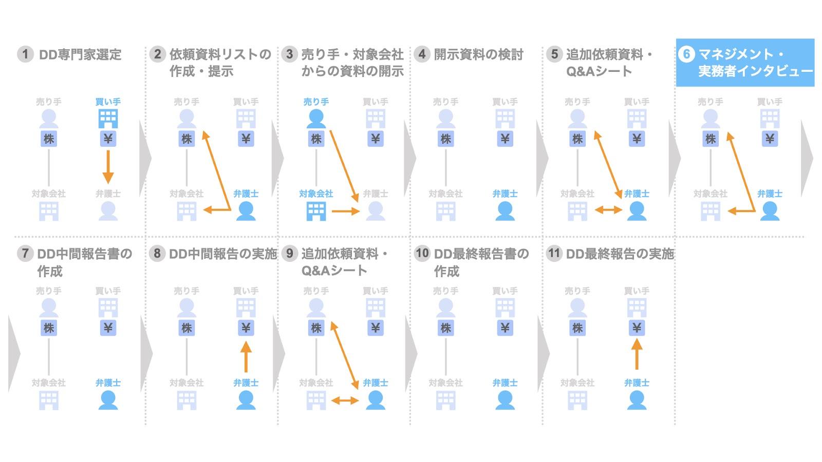 6. マネジメントインタビュー・実務者インタビューの実施