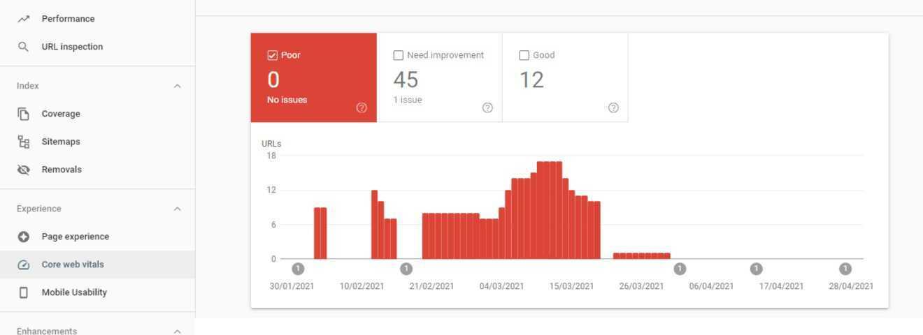 Tips To Improve Core Web Vitals Metrics - Google Search Console