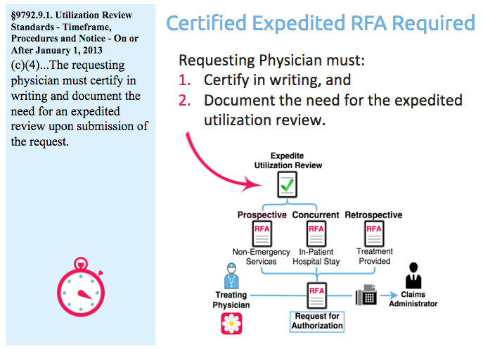Certified Expedited RFA Required