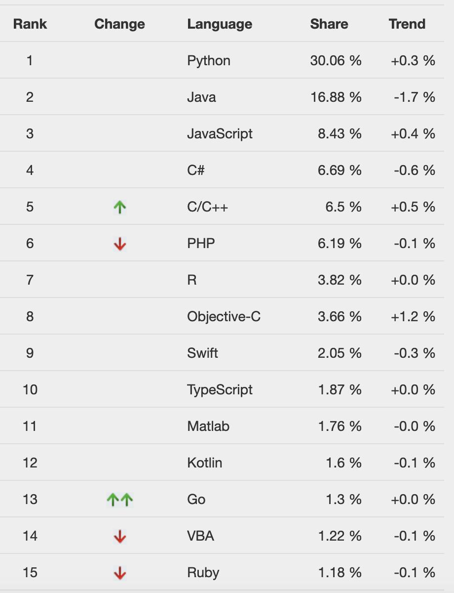 Python vs JAVA vs PHP vs PERL vs Ruby vs JavaScript vs C++ vs TCL