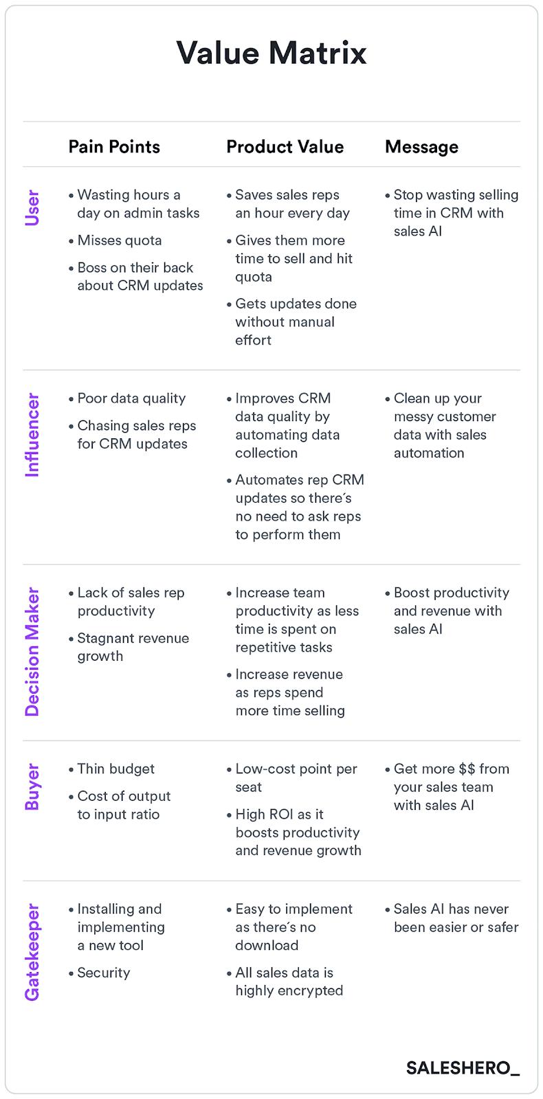 value matrix in a go to market plan
