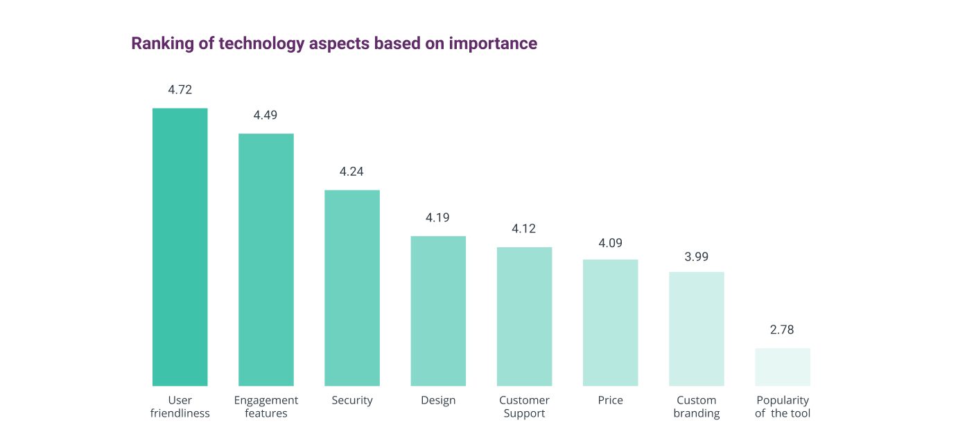 Most important to least important technology aspects