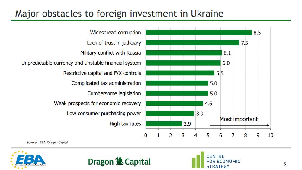 препятствия для инвестиций в Украину