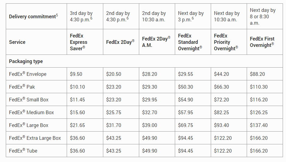 Prices for FedEx One Rate in three delivery zones