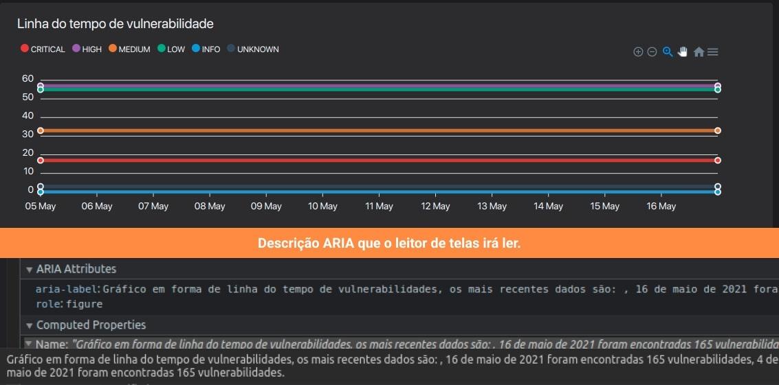 """(Imagem do componente """"Linha do tempo de vulnerabilidades"""" do Horusec manager com alguns dados, e logo abaixo uma caixa informando o texto que será apresentado por um leitor de telas, esse texto se refere a descrição dos dados fornecidos pela linha do tempo."""