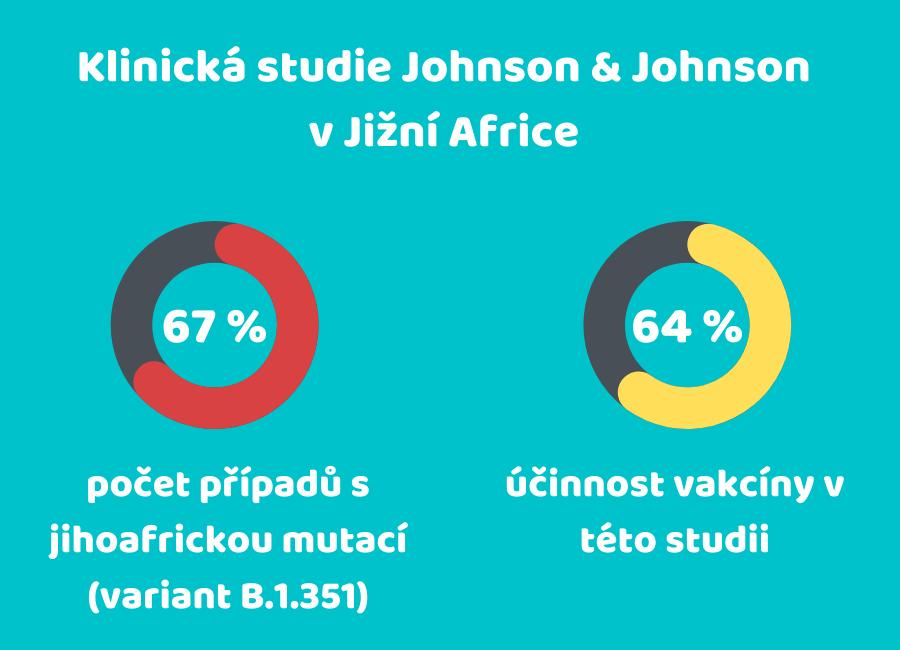 Infografika zobrazující klinickou studii vakcíny J&J v Jižní Africe.