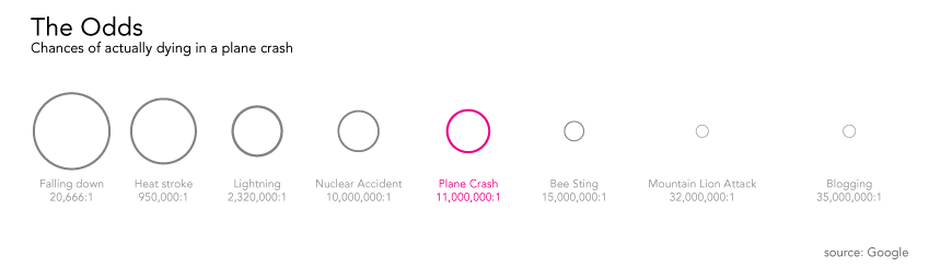 What are the odds of being in an airplane crash?