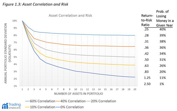 股票資產配置投資策略:持有越多不相關產業的股票越能降低投資組合的風險