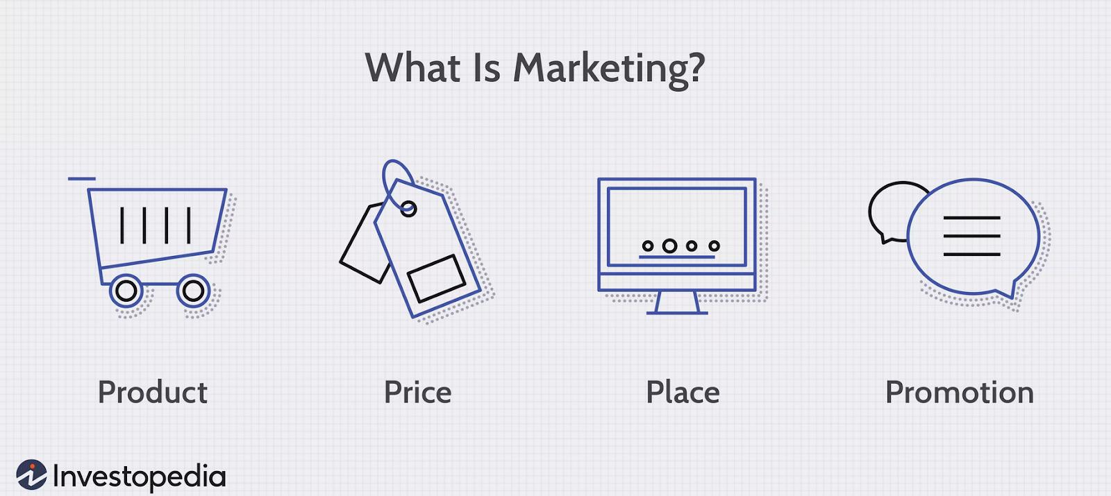 Hvad er marketing
