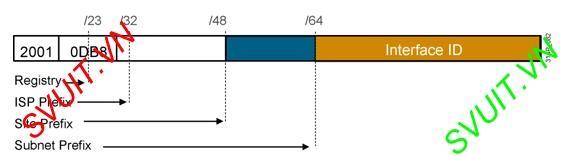 tim hieu IPv6(1)
