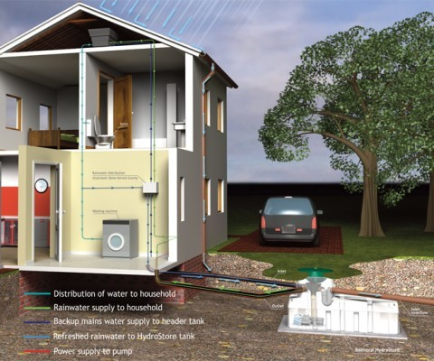 hydrostore-gravity-home-harvest-system-1500-litres.jpg