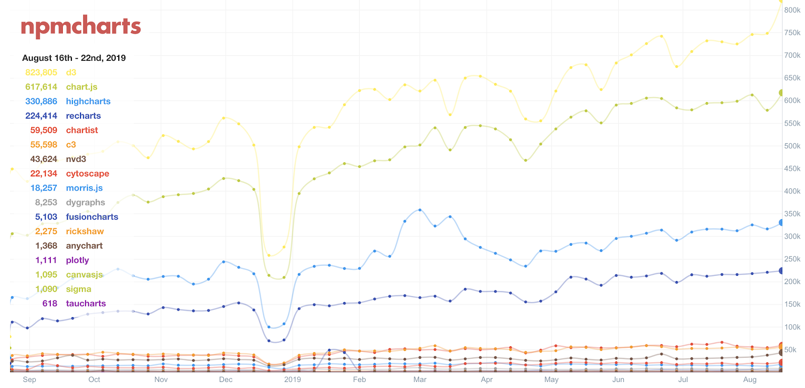 The popularity of tools for creating charts