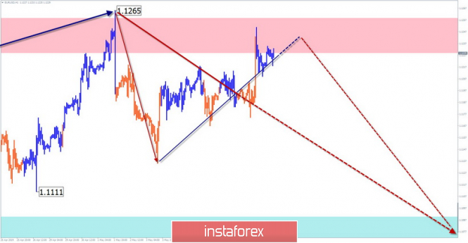 Simplified wave analysis and forecast for EUR/USD on May 10