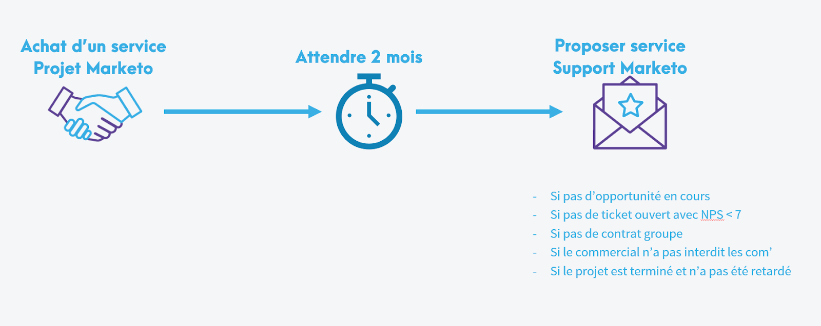 processus marketing client cross sell dans le match marketo vs hubspot