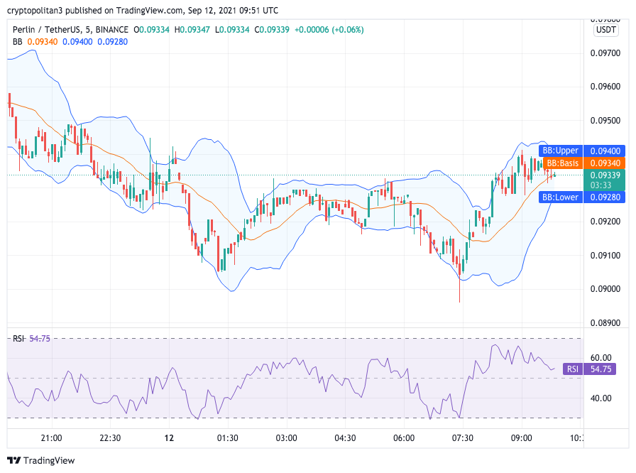 Perlin Price Analysis: PERL attempting to break resistance at $0.099 in preparation for consolidation 1