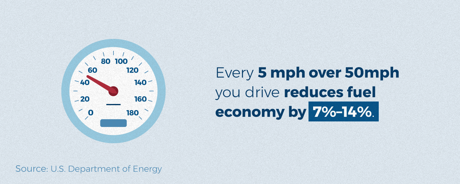 Every 5 mph over 50 mph reduces fuel economy by 7-14%.