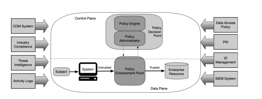 how zero trust architecture uses policy enforcement point to regulate connection between the enterprise resource and the subject
