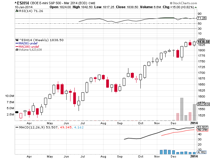 Sprott Stock Price Forex Trading