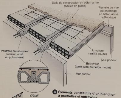 étape de la mise en place d'un plancher