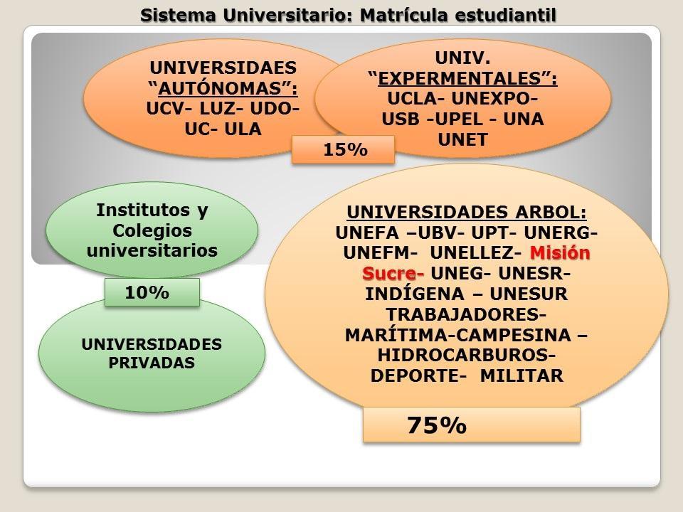 C:UsersGisela LeonPicturesSISTEMA UNIVERSITARIO VENEZOLANO 2017. Matrícula estudiantil.jpg