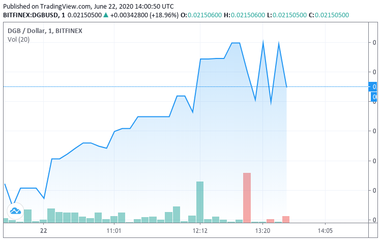 Graph showing DigiByte's price on Jun. 22, 2020
