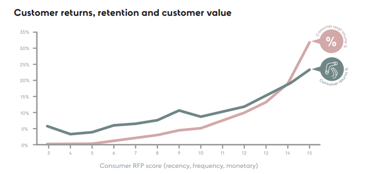 returns-retention-value-graph