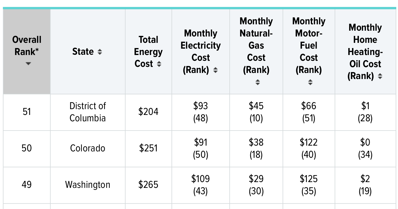 wallet hub energy table Washington State cost of living