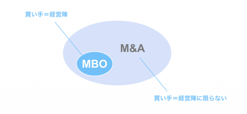 MBOと通常のM&Aの比較