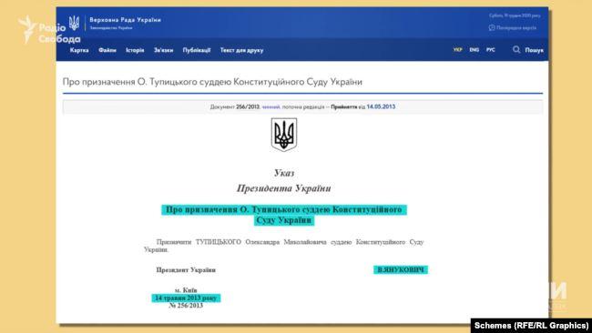 Суддею Конституційного суду призначив Тупицького своїм указом у травні 2013-го Віктор Янукович