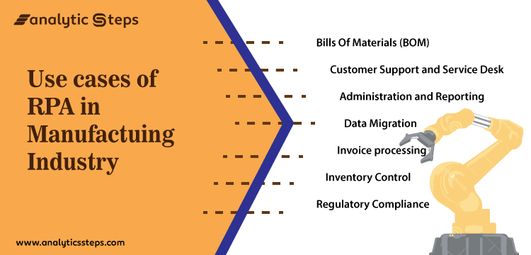 From being used in Bills of Materials (BOM), customer support, and service desk, administration and reporting, data migration, invoice processing, inventory control to regulatory compliance, the image shows the Use Cases of RPA in the Manufacturing Industry
