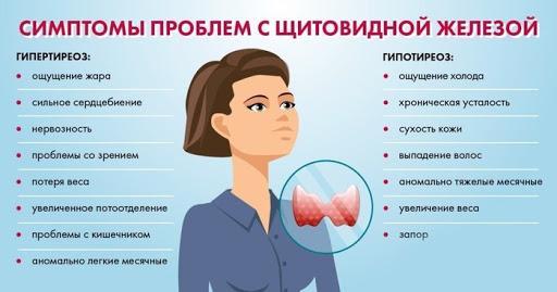 диагностика патологий щитовидной железы