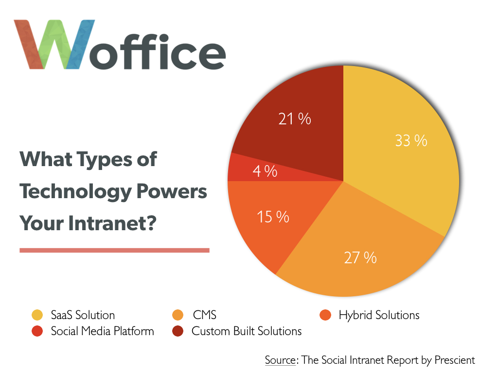 What Types of Technology Powers Your Intranet