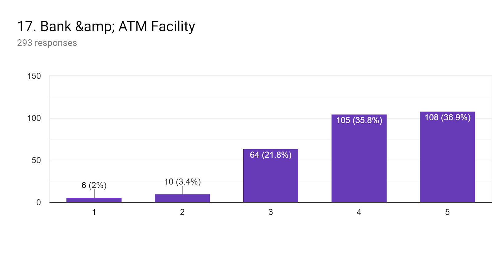 Forms response chart. Question title: 17. Bank & ATM Facility. Number of responses: 293 responses.